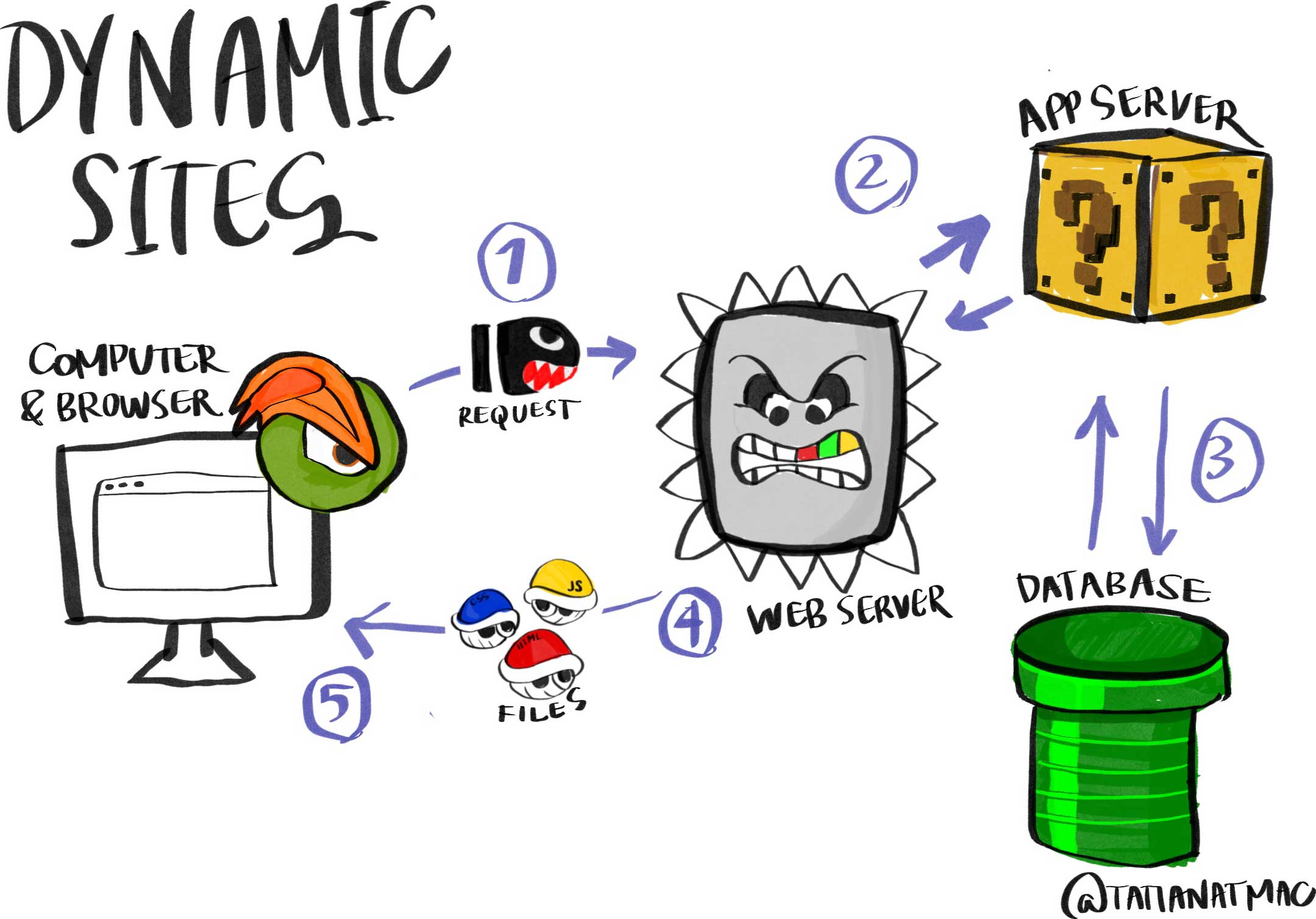 Diagram of static sites where all elements are from Super Mario to illustrate how static sites are generated. Computer and browser (browser logo is Bowser's eye and eyebrow done in Firefox/Edge style) sends a request (Bullet Bill) to the web server (Thomp), which communicates with app server (question mark block), which then communicates with database (pipe) then sends back static files (Koopas dresed as HTML, CSS, and JS files).