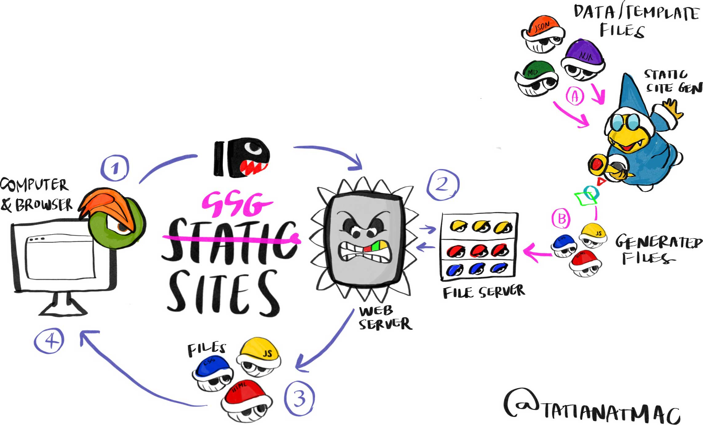 Diagram of SSG sites where all elements are from Super Mario to illustrate how static sites are generated. Computer and browser (browser logo is Bowser's eye and eyebrow done in Firefox/Edge style) sends a request (Bullet Bill) to the web server (Thomp). Simultaneously, data/template files (Koopas as Markdown, JSON, and Nunjucks files) are sent to the static site generator (Magic Koopa) who sends generated static files (Koopas dressed as HTML, CSS, and JS files) back to the web server. The web server sends those files to the computer.