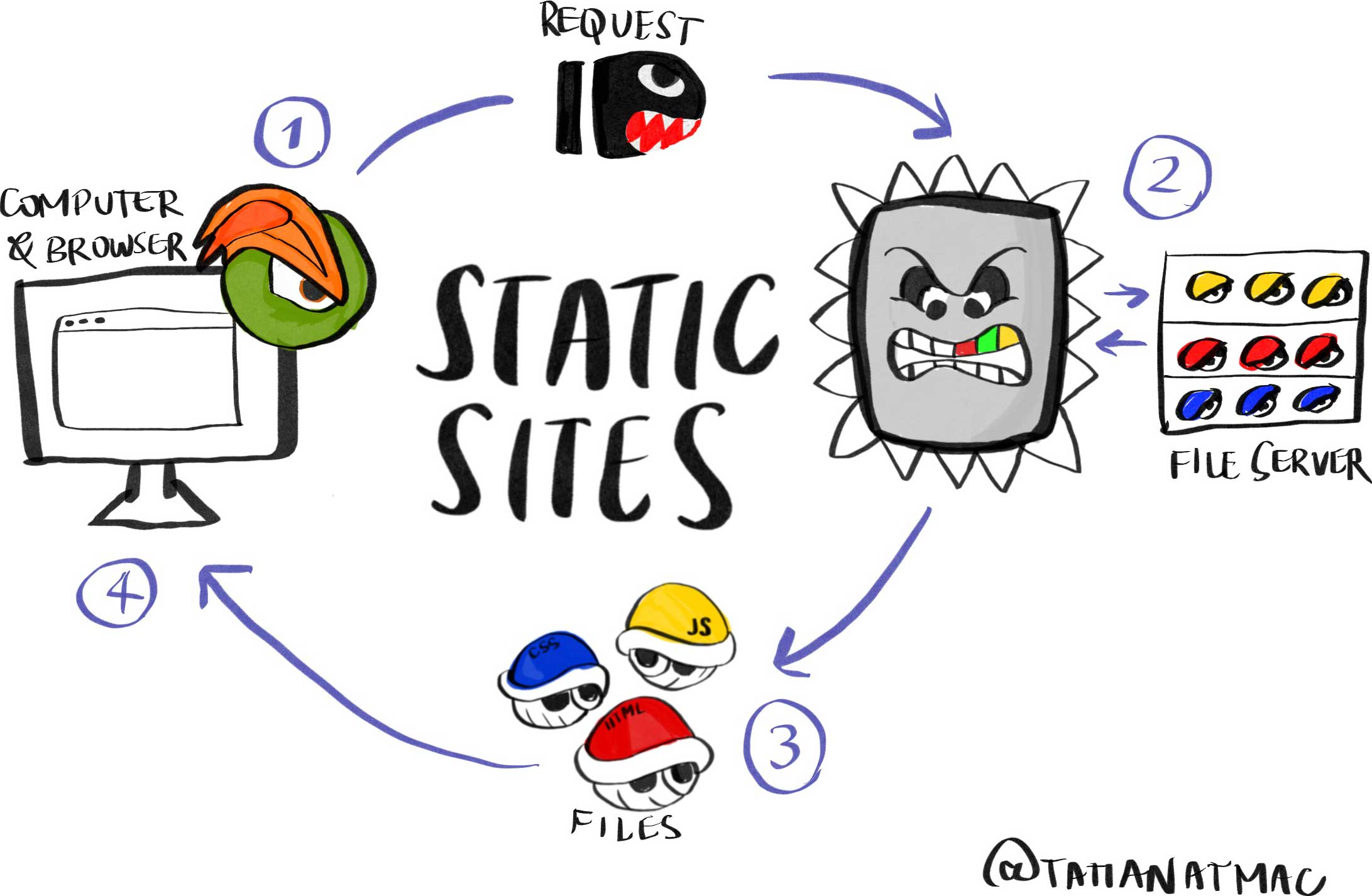 Diagram of static sites where all elements are from Super Mario to illustrate how static sites are generated. Computer and browser (browser logo is Bowser's eye and eyebrow done in Firefox/Edge style) sends a request (Bullet Bill) to the web server (Thomp), which then sends back static files (Koopas dresed as HTML, CSS, and JS files).